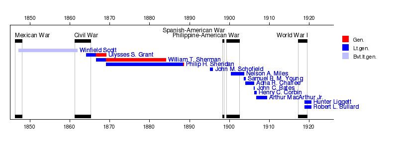 Generals in the united states army before 1960 military wiki