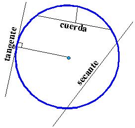 Circunferencia math for Exterior tangente y secante