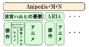 Anipedia model.png