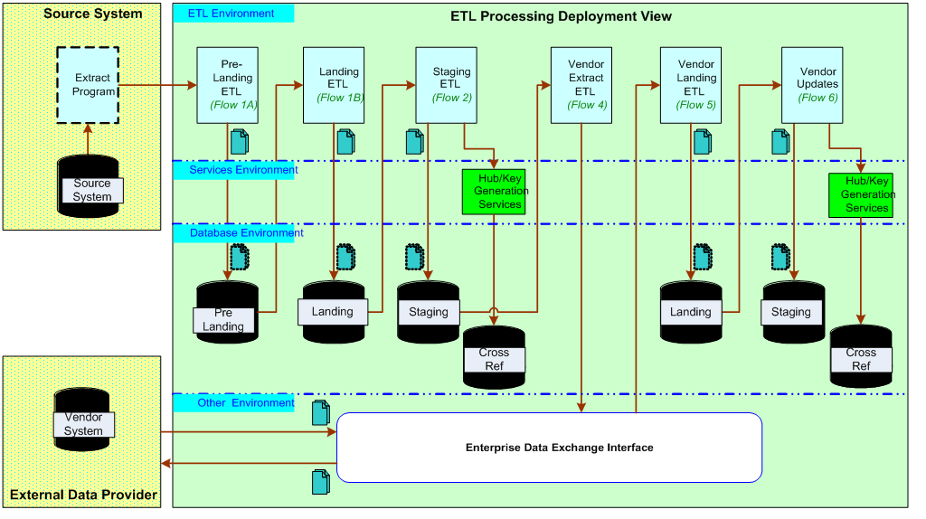 Mdm Etl Processing Sad At Scratchpad The Home Of