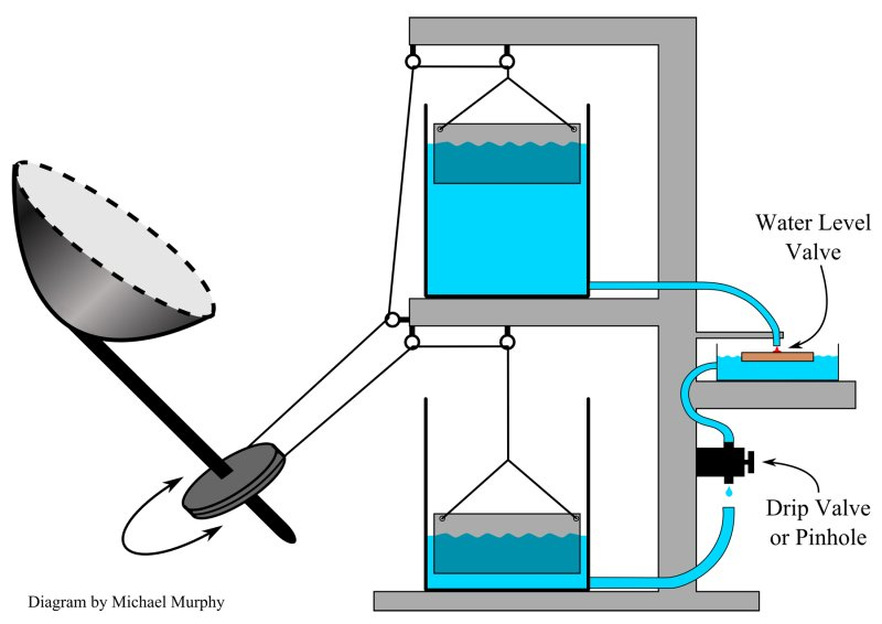 solar power plant wiring diagram images stirling engine diagram get image about wiring diagram