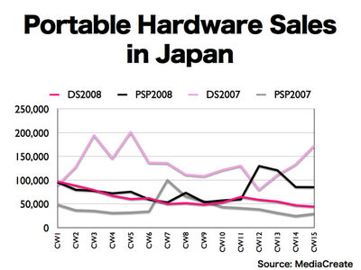 Video Game Console Sales 2011 Video Game Sales Charts