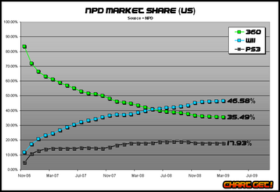 Video Game Console Sales 2011 Video Game Sales Charts Npd