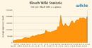 Bleach-statistics.png