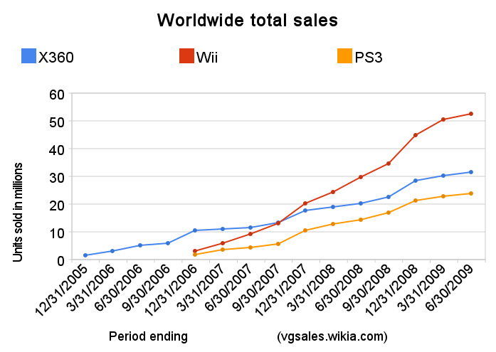 Seventh Generation Of Video Games Video Game Sales Wiki