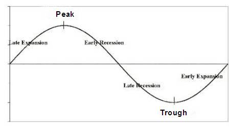 image business cycle graph for tgt 39 s central economics wiki wikia. Black Bedroom Furniture Sets. Home Design Ideas