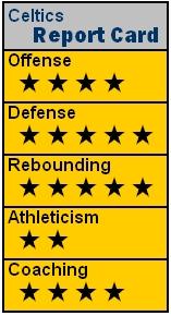 NBA09 BOS RC