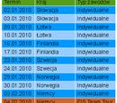 Puchar Świata w skokach narciarskich 2010/2011