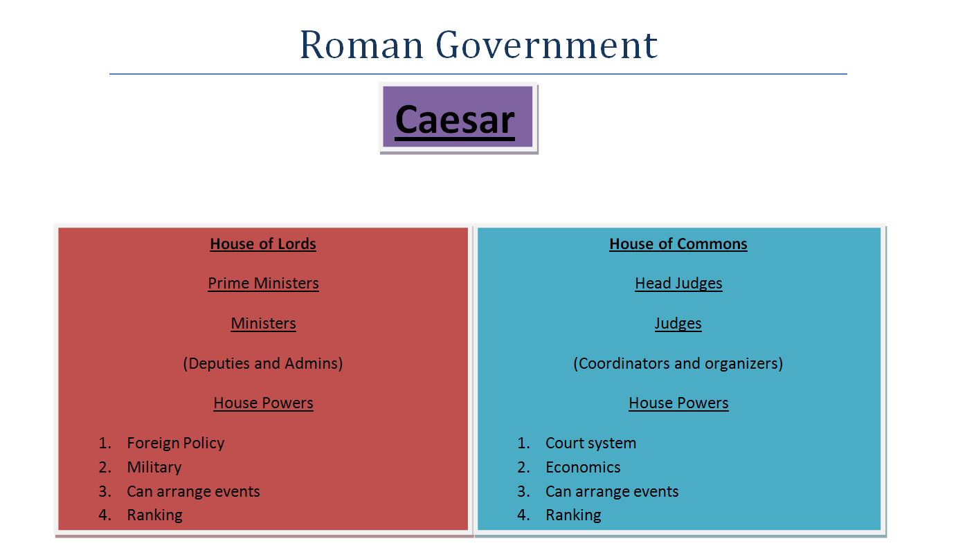 a history of the changes in the roman government His political orientation soon revealed to be completely different from those   therefore, he changed his name to caius lulius caesar octavianus  a family of  italic origins, septimius severus reorganized the roman empire.