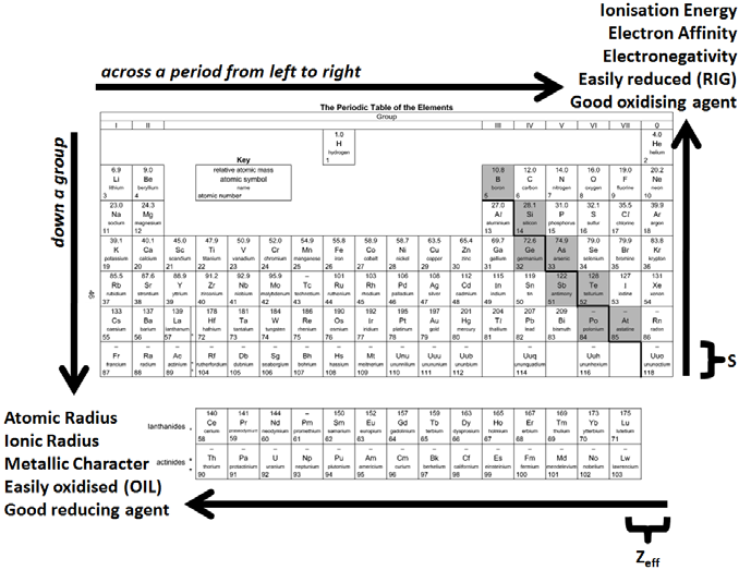 Periodic Table Trends Oxide Basicity