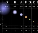 Stellar classification
