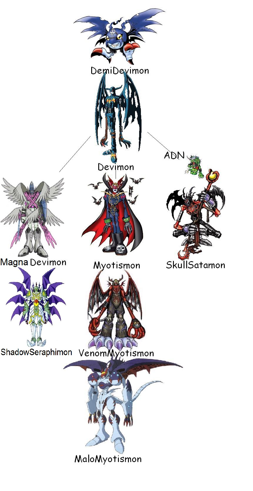 Demidevimon Evolution Line Image - Demidevimon li...