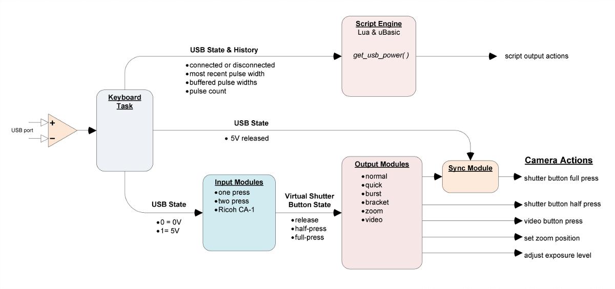 Usb Wiring Diagram Wikipedia : Usb remote chdk wiki wikia