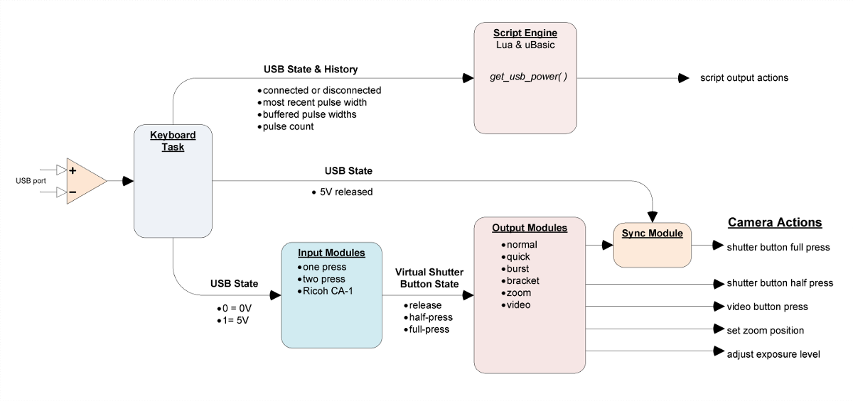 Usb Remote - Chdk Wiki