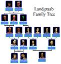 Landgraab Family Tree 3.png