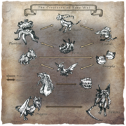 Creature Relation Chart FFXI Art