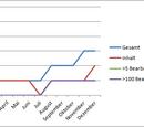 Statistiken 2011