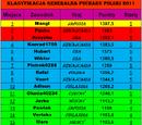 Polish Cup 2010/2011