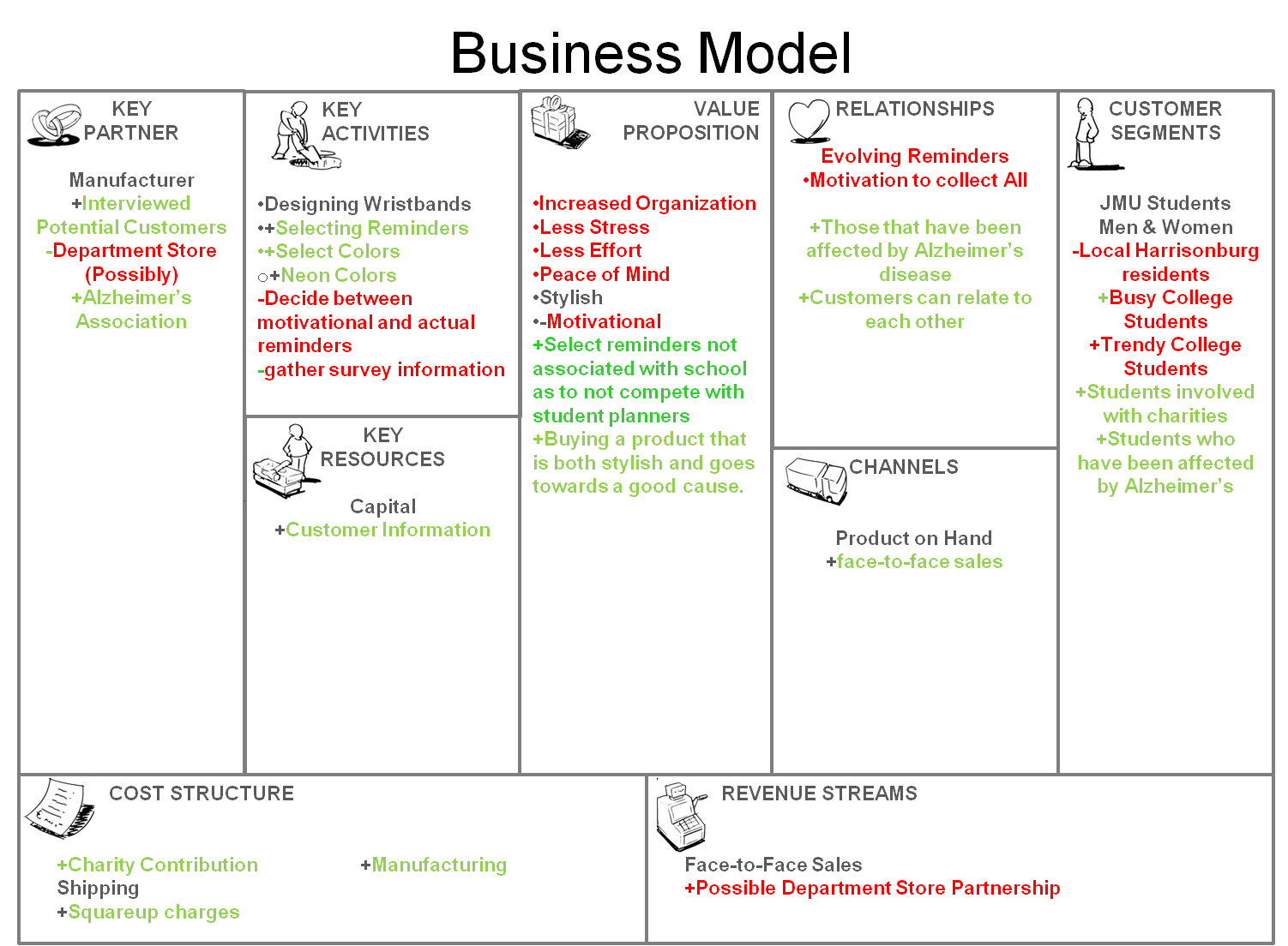 How To: Create A Business Model Canvas