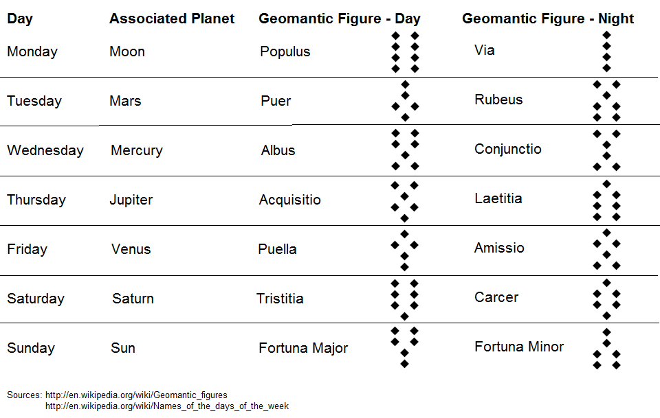 Vog Geomantic Symbol For Venusmars In How Intro Raidsecrets