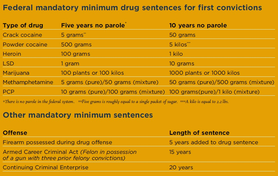 negative consequences of mandatory sentencing Mandatory federal drug sentencing is unforgiving a person with one prior drug felony who is charged with possession of 10 grams of lsd, 50 grams of winning did not mean getting the longest sentence possible it meant getting the right sentence, one that fit the crime and that respected the interests of.