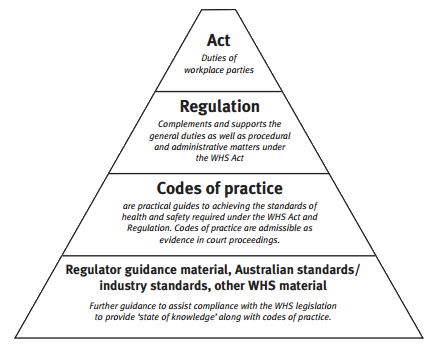 Building Codes And Standards Queensland