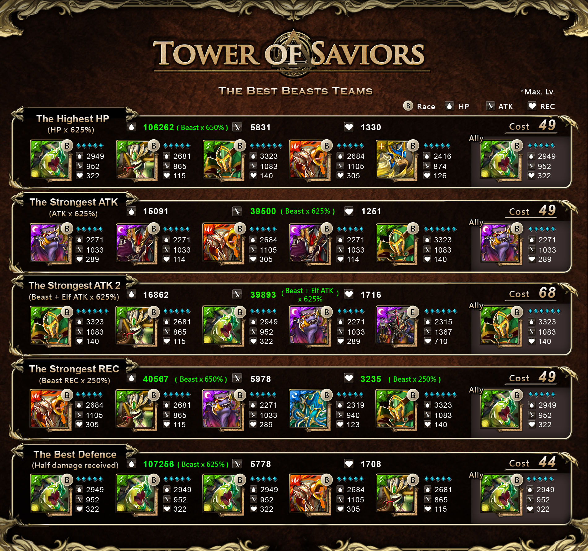 Useful guide for Team Forming - Tower of Saviors Wiki