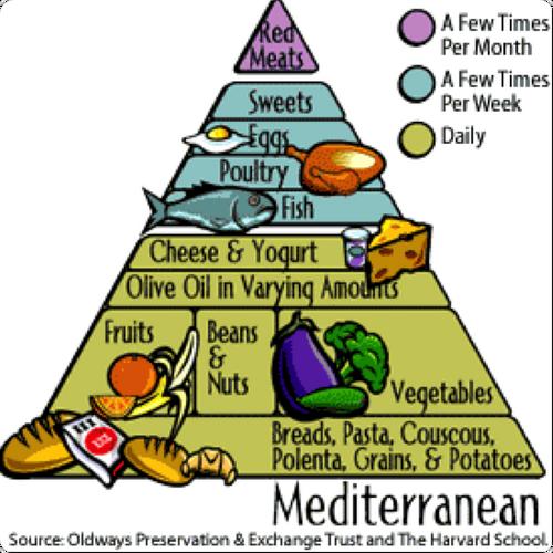 Mediterranean Diet - Diet Wiki