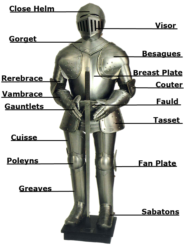 Knight-armour-partsMedieval Knights Armor Facts