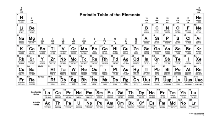Periodic Table Trends Wiki