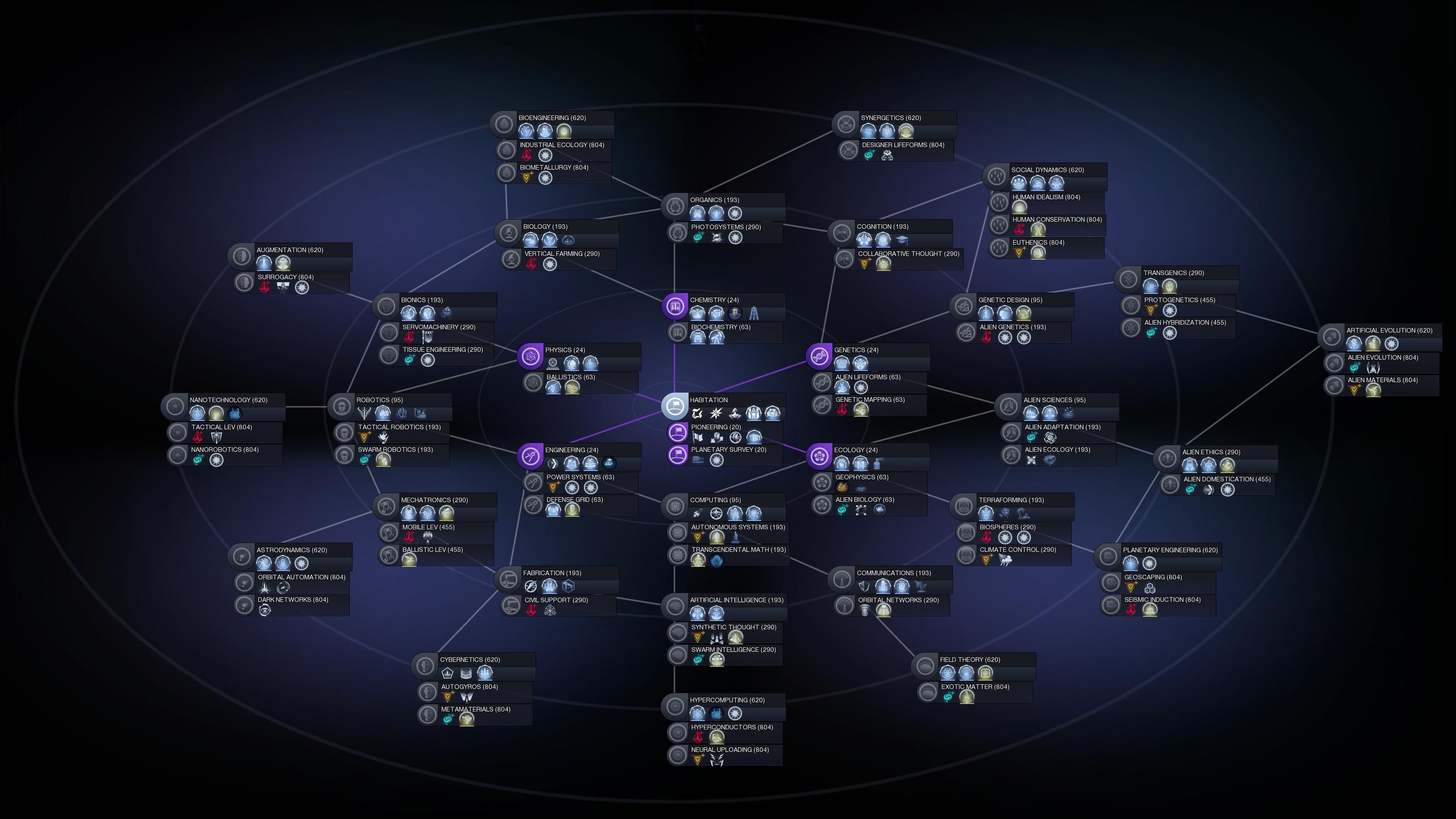 Babylonian Tech Tree Not The Tech Tree System i