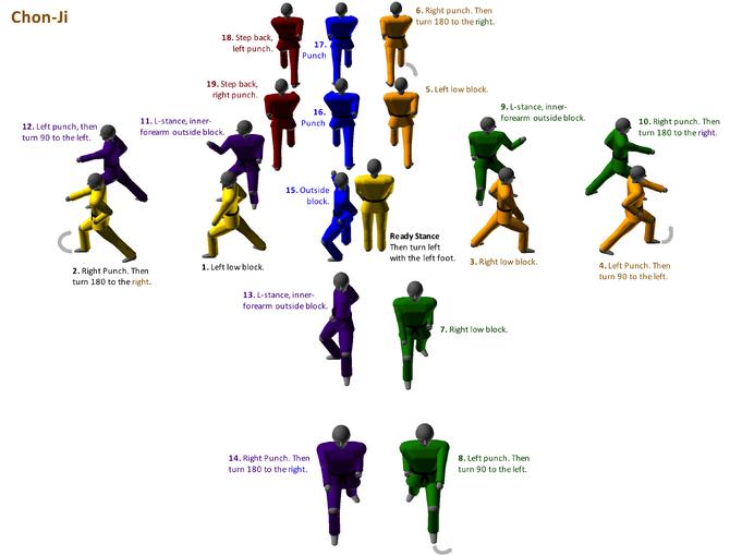 how to create wikia form