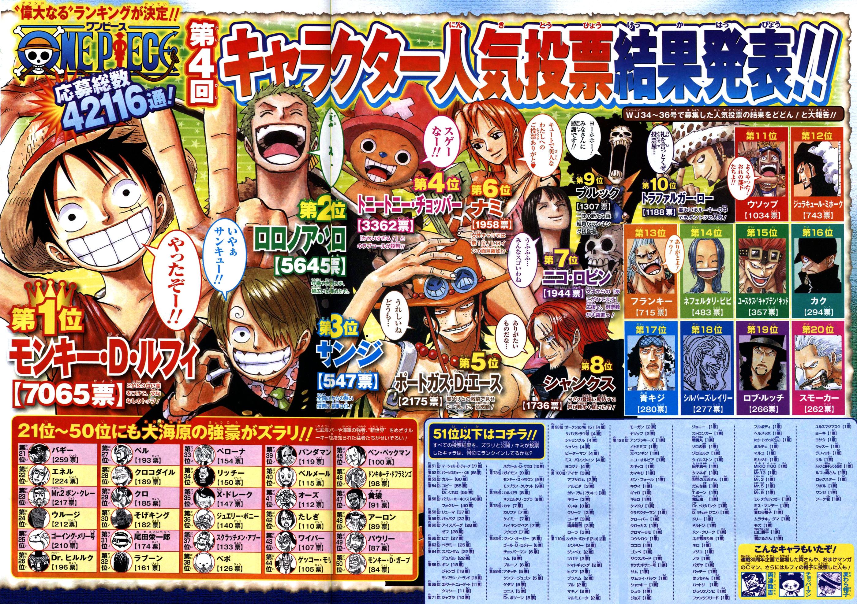 Anime Characters Popularity Poll : One punch man character popularity poll result manga