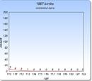 List of supercentenarians born in 1867