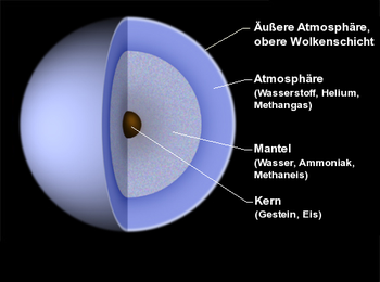 350px-Uranus-intern-de.png